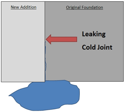 Concrete Cold Joint Leak Repair