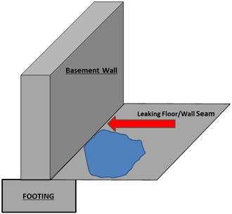 Leaky Seam Repair Wall And Floor Water Leaks Repair In